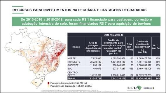 Crédito rural impulsiona o desenvolvimento sustentável
