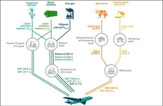 Estudo quantifica potencial de produção de biocombustível de aviação a partir de resíduos no Brasil
